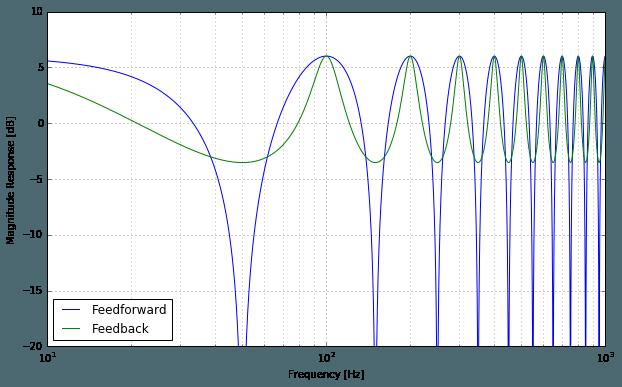 Feedback Comb Filter Magnitude Response