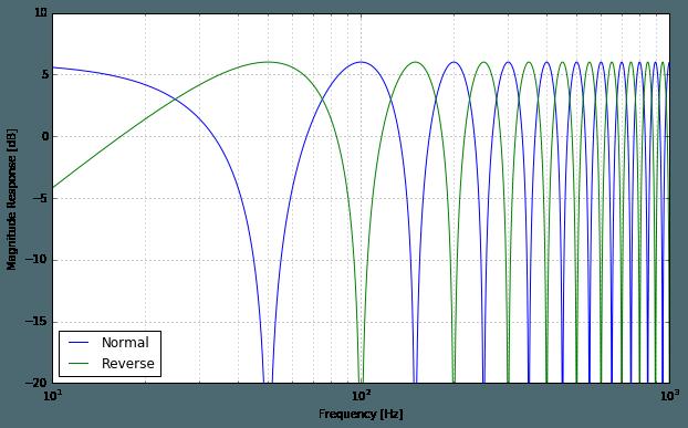 Feedforward Comb Magnitude Response