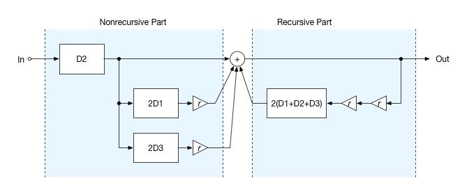 Room Waveguide Model Simplified