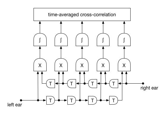 interaural crosscorrelation